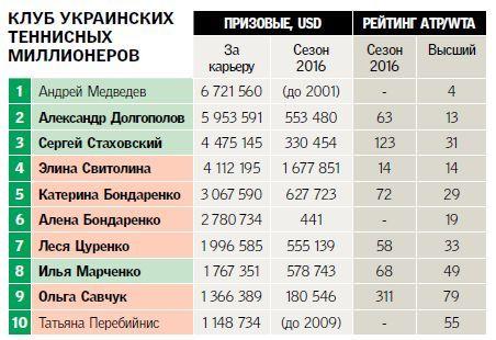 Призовые Свитолиной перевалили заполтора млн долларов