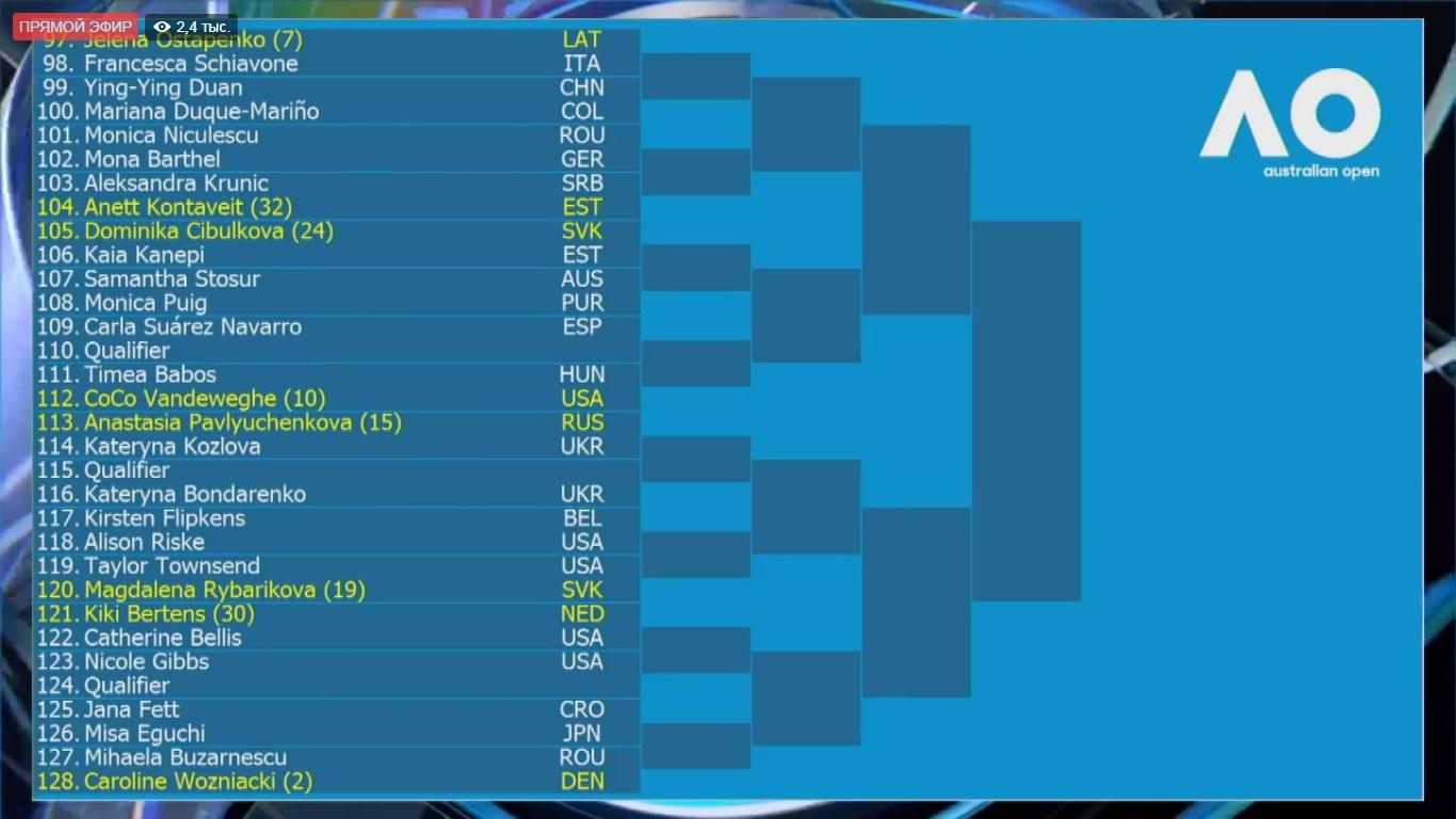 2-х украинок впервом круге Australian Open ожидают матчи против россиянок