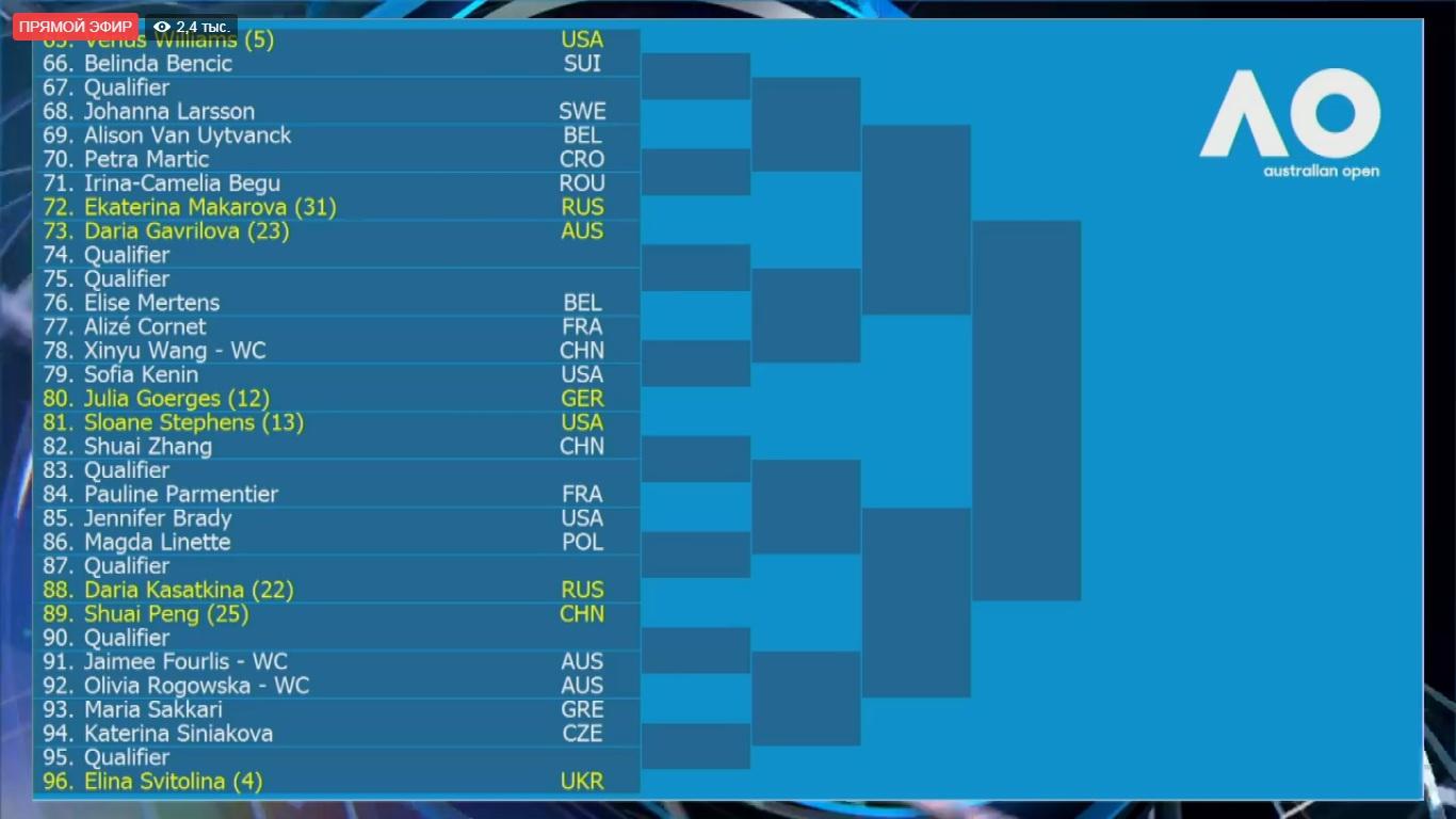 Цуренко иКозлова получили всоперницы россиянок— Australian Open